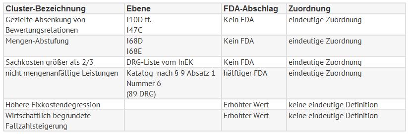 Tabelle FDA 1