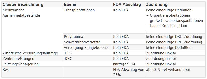 Tabelle FDA 2