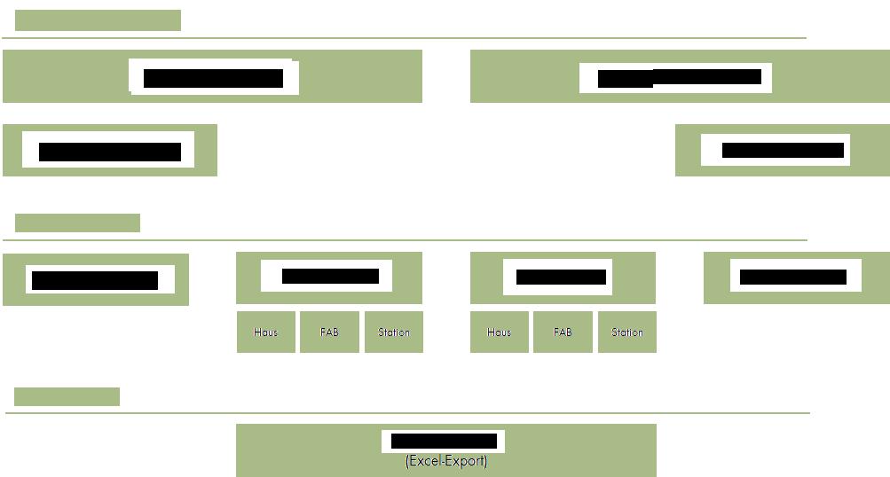 PEPP-Berichtswesen Struktur