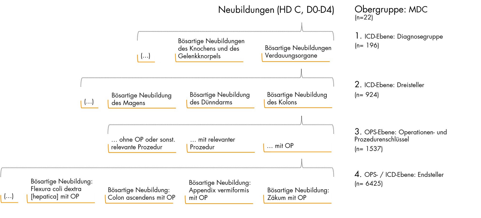Aufschlüsselung der MLG in Detaillierungsebenen mit Diagnosen- und Prozedurenbezug.
